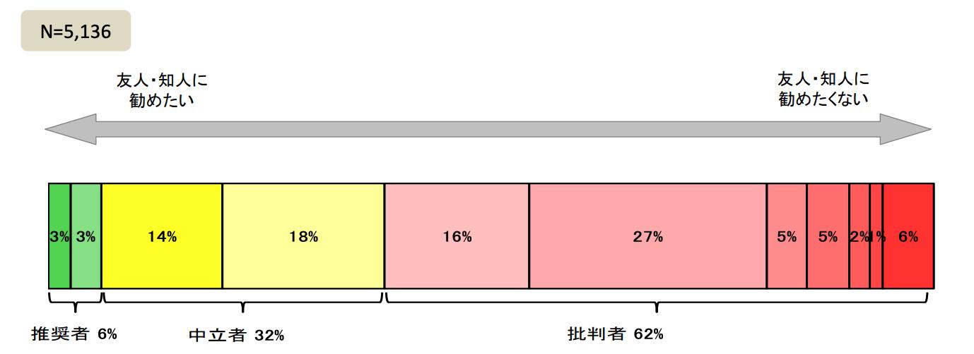 金融機関満足度調査2