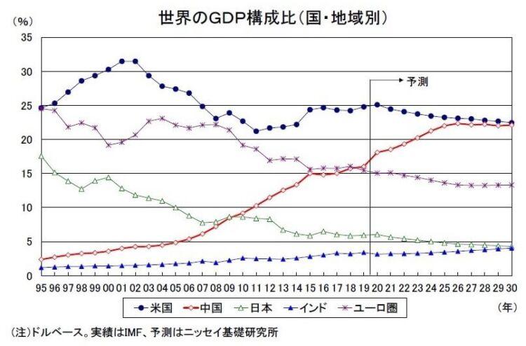 世界のGDP構成比