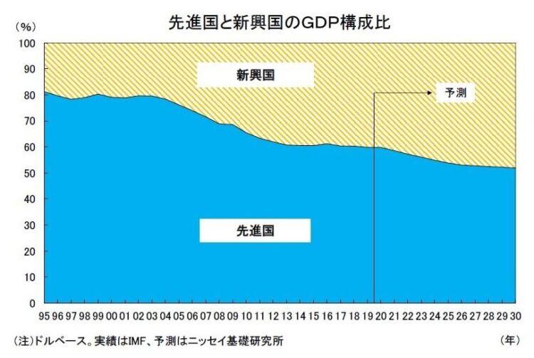 先進国と新興国のGDP構成比