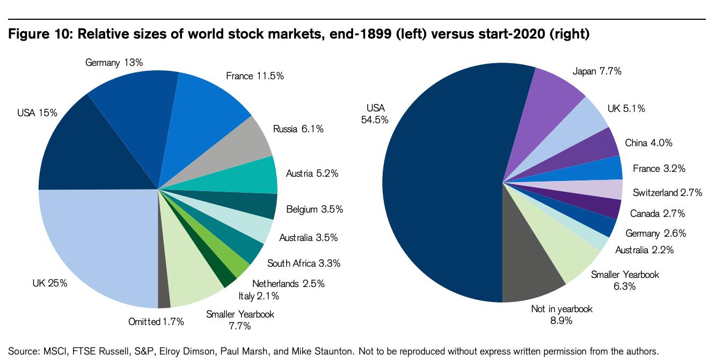 全世界株式_組入国割合の変化