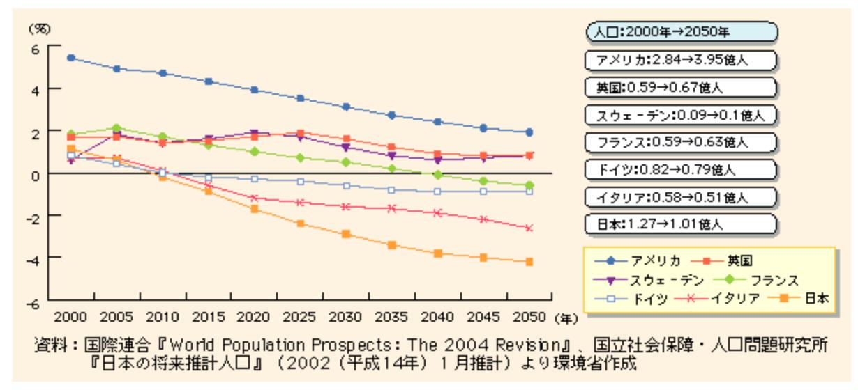 各国の人口増加率の推移