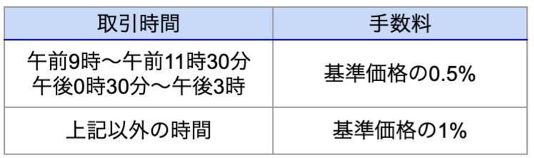 PayPay証券日本株手数料