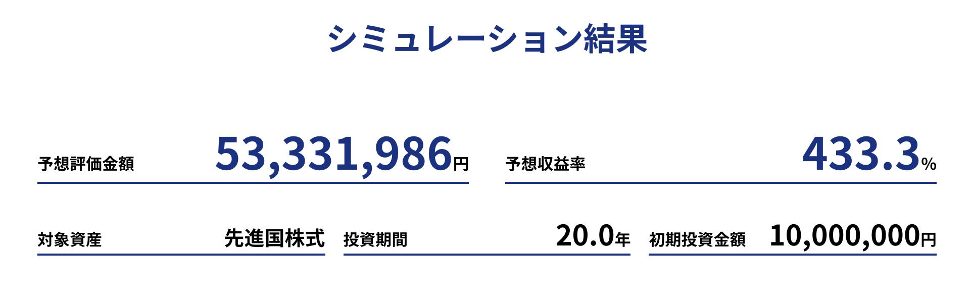 1,000万円一括投資シミュレーション