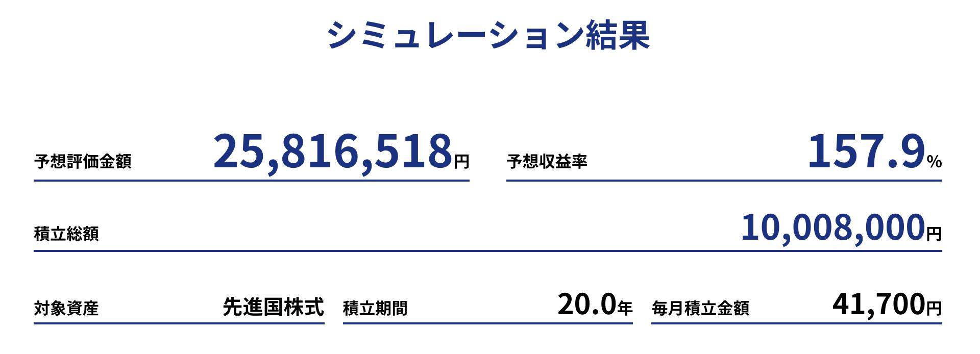 1,000万円積立投資シミュレーション