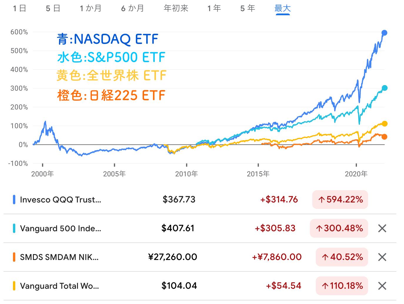 ETF比較
