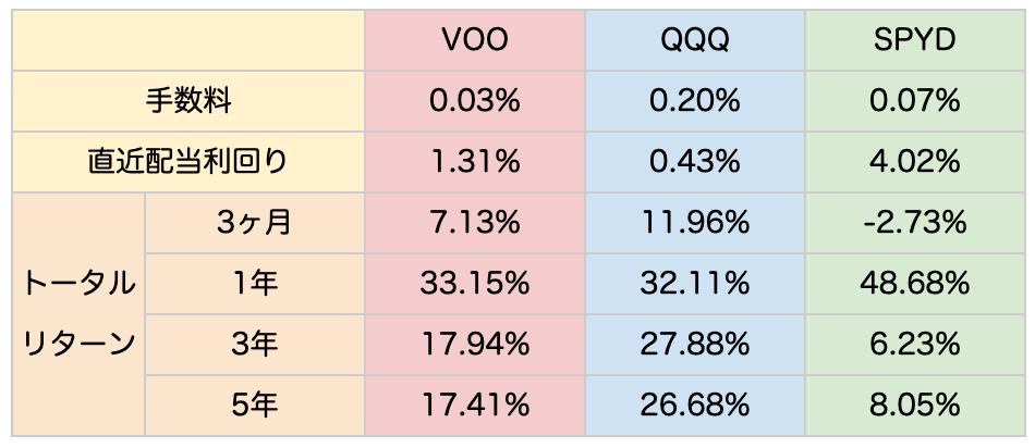 VOO・QQQ・SPYD比較