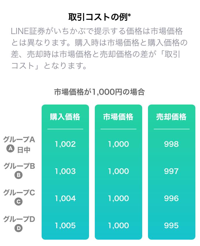 ライン証券取引コストの例